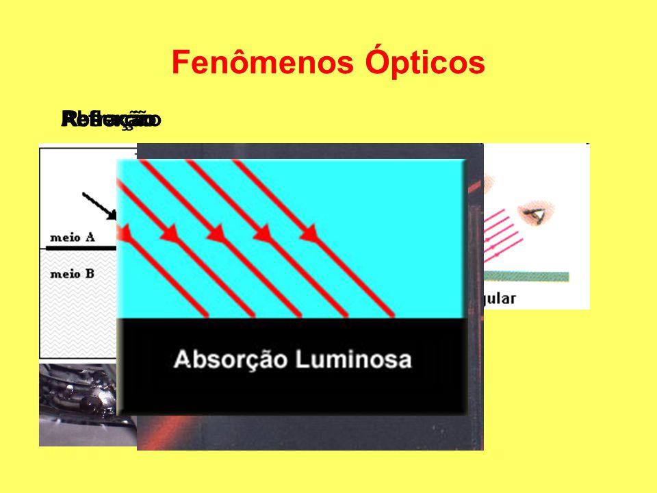 Fenômenos Ópticos ReflexãoRefraçãoAbsorção