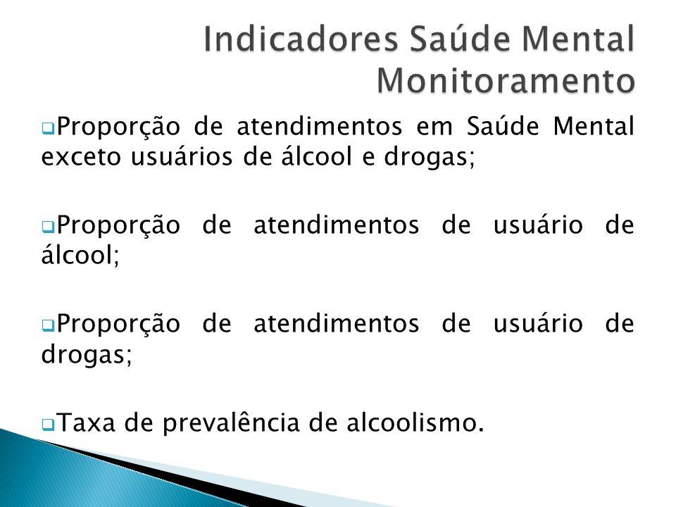  Proporção de atendimentos em Saúde Mental exceto usuários de álcool e drogas;  Proporção de atendimentos de usuário de álcool;  Proporção de atendimentos de usuário de drogas;  Taxa de prevalência de alcoolismo.