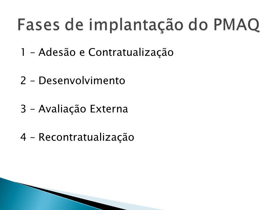  Média de consultas médicas por habitante;  Proporção de consultas médicas para cuidado continuado/ programado;  Proporção de consultas médicas de demanda agendada;  Proporção de consulta médica de demanda imediata.