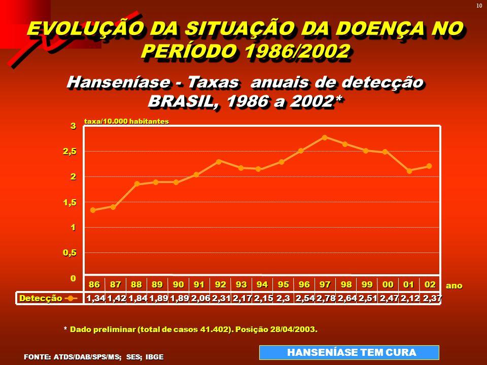 9 SITUAÇÃO EPIDEMIOLÓGICA DA HANSENÍASE NO BRASIL - 2002 MINISTÉRIO DA SAÚDE Secretaria de Vigilância em Saúde Área Técnica de Dermatologia Sanitária