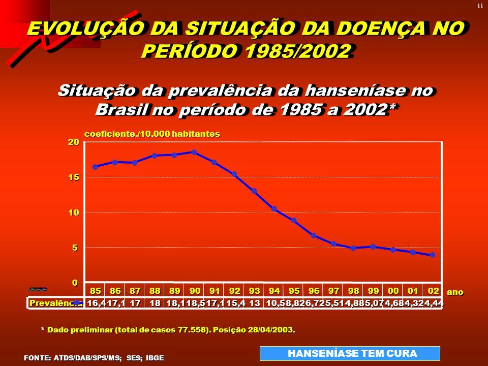 10 FONTE: ATDS/DAB/SPS/MS; SES; IBGE EVOLUÇÃO DA SITUAÇÃO DA DOENÇA NO PERÍODO 1986/2002 Hanseníase - Taxas anuais de detecção BRASIL, 1986 a 2002* HA