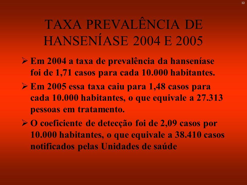 11 FONTE: ATDS/DAB/SPS/MS; SES; IBGE Situação da prevalência da hanseníase no Brasil no período de 1985 a 2002* HANSENÍASE TEM CURA * Dado preliminar