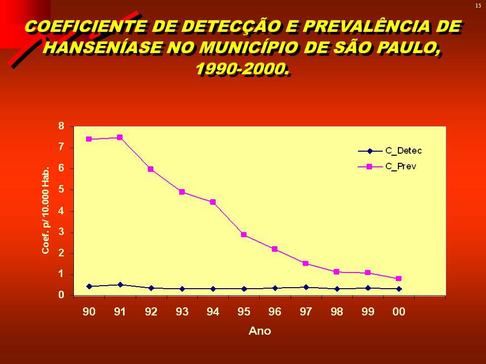 14 COEFICIENTES DE PREVALÊNCIA DA HANSENÍASE NO ESTADO DE SÃO PAULO, NO PERÍODO 1924 A 2000. FONTE: Belda, W (período 1924, 1972) e Divisão Técnica de