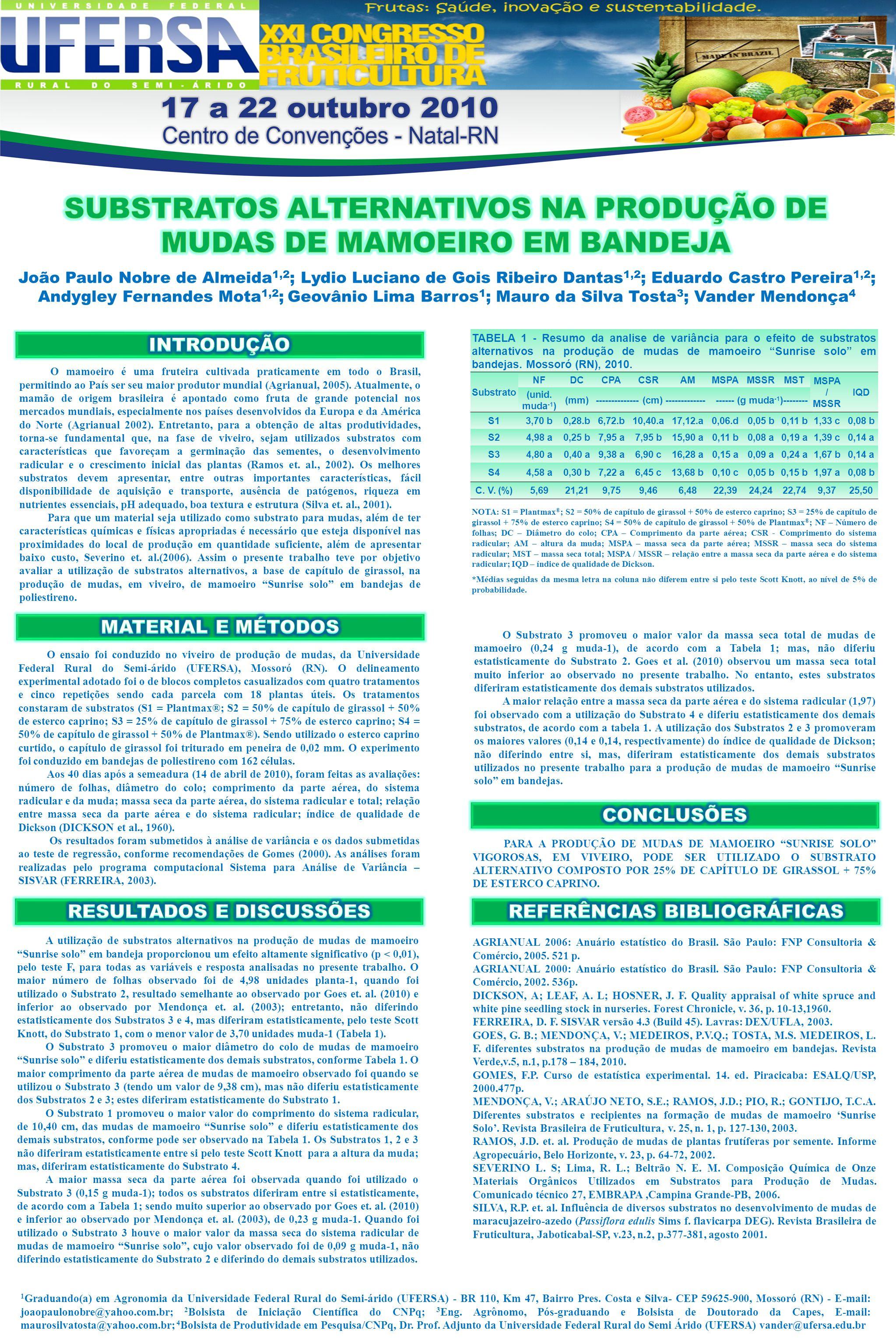"""PARA A PRODUÇÃO DE MUDAS DE MAMOEIRO """"SUNRISE SOLO"""" VIGOROSAS, EM VIVEIRO, PODE SER UTILIZADO O SUBSTRATO ALTERNATIVO COMPOSTO POR 25% DE CAPÍTULO DE"""