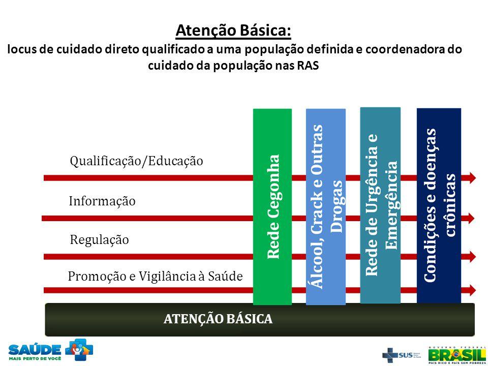Qualificação/Educação ATENÇÃO BÁSICA Informação Regulação Promoção e Vigilância à Saúde Atenção Básica: locus de cuidado direto qualificado a uma popu