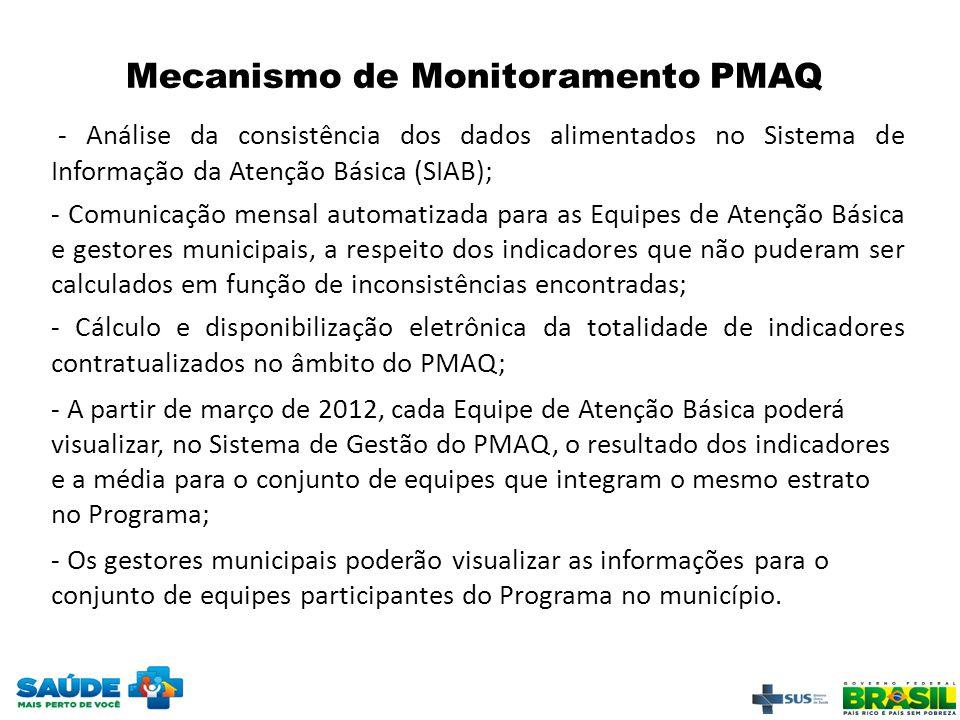 Mecanismo de Monitoramento PMAQ - Análise da consistência dos dados alimentados no Sistema de Informação da Atenção Básica (SIAB); - Comunicação mensa