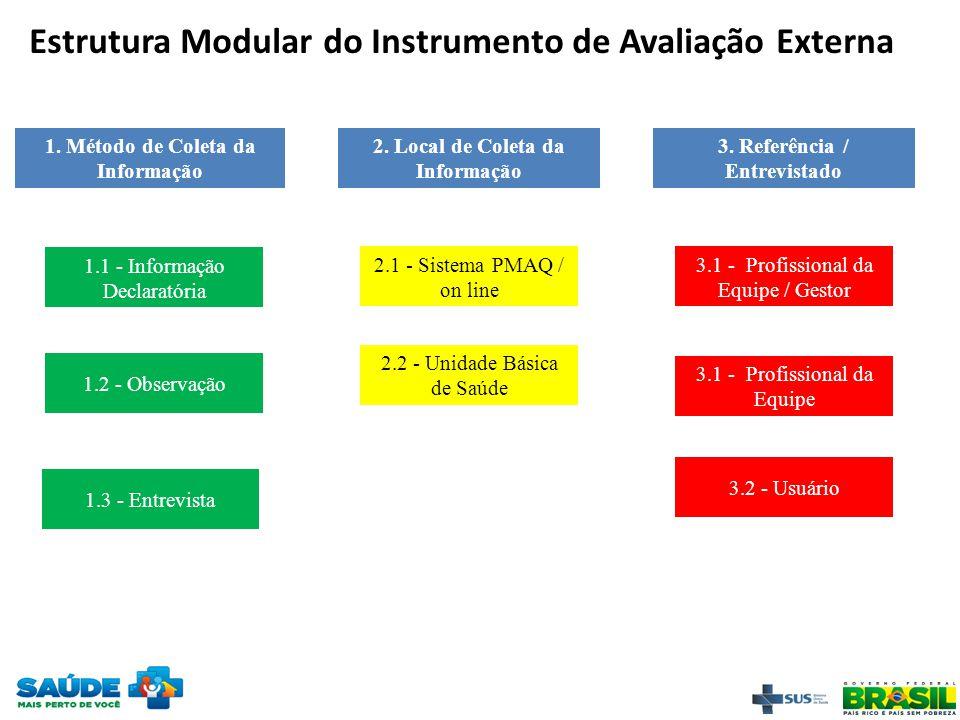 Estrutura Modular do Instrumento de Avaliação Externa 1. Método de Coleta da Informação 2. Local de Coleta da Informação 3. Referência / Entrevistado