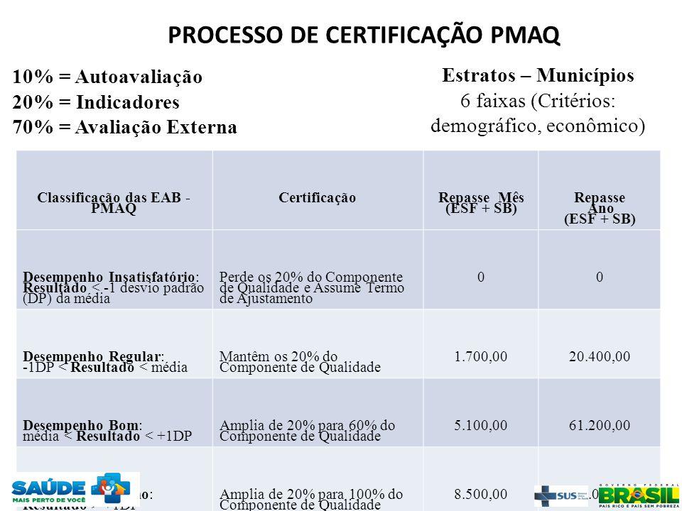Classificação das EAB - PMAQ Certificação Repasse Mês (ESF + SB) Repasse Ano (ESF + SB) Desempenho Insatisfatório: Resultado < -1 desvio padrão (DP) d