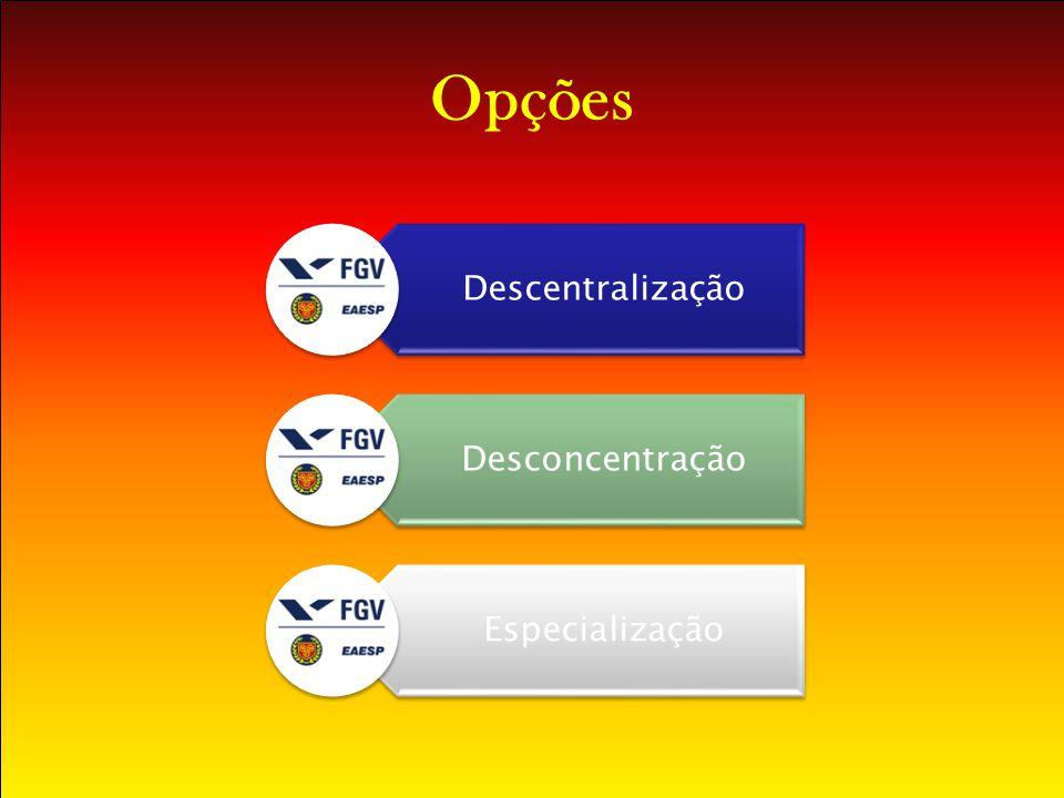 Opções Descentralização Desconcentração Especialização
