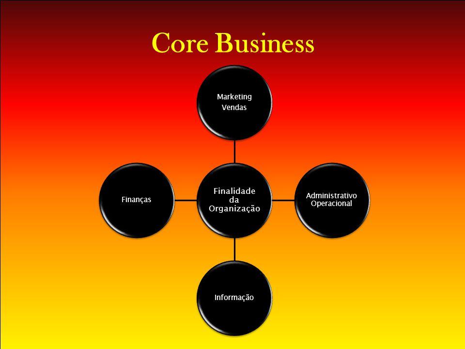 Core Business Finalidade da Organização Marketing Vendas Administrativo Operacional InformaçãoFinanças
