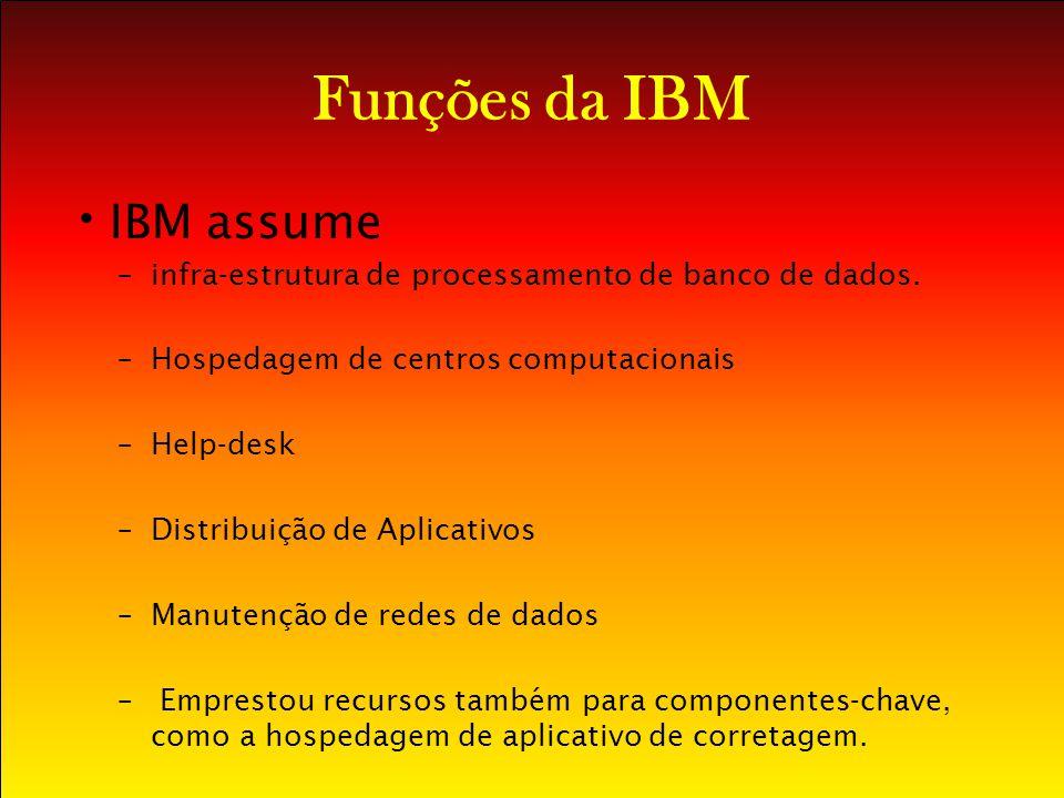 Funções da IBM IBM assume –infra-estrutura de processamento de banco de dados. –Hospedagem de centros computacionais –Help-desk –Distribuição de Aplic