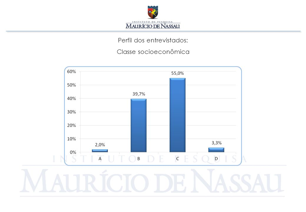 Perfil dos entrevistados: Classe socioeconômica