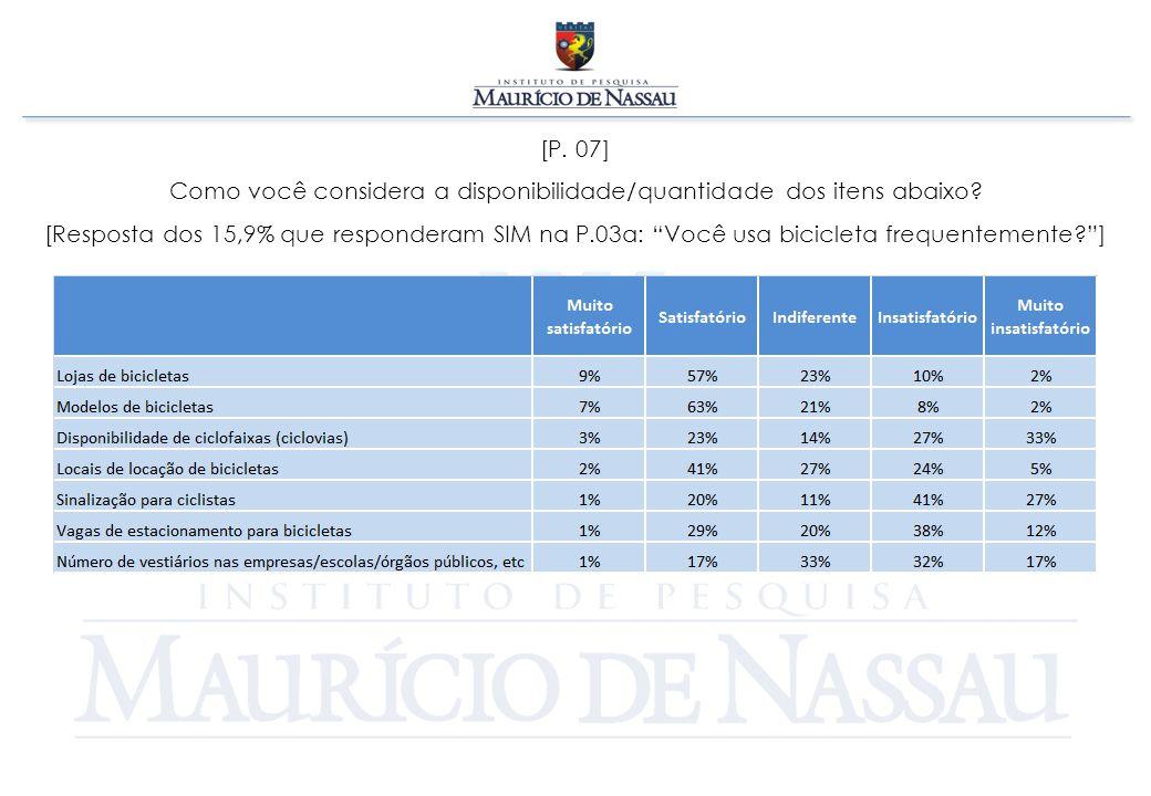 """[P. 07] Como você considera a disponibilidade/quantidade dos itens abaixo? [Resposta dos 15,9% que responderam SIM na P.03a: """"Você usa bicicleta frequ"""