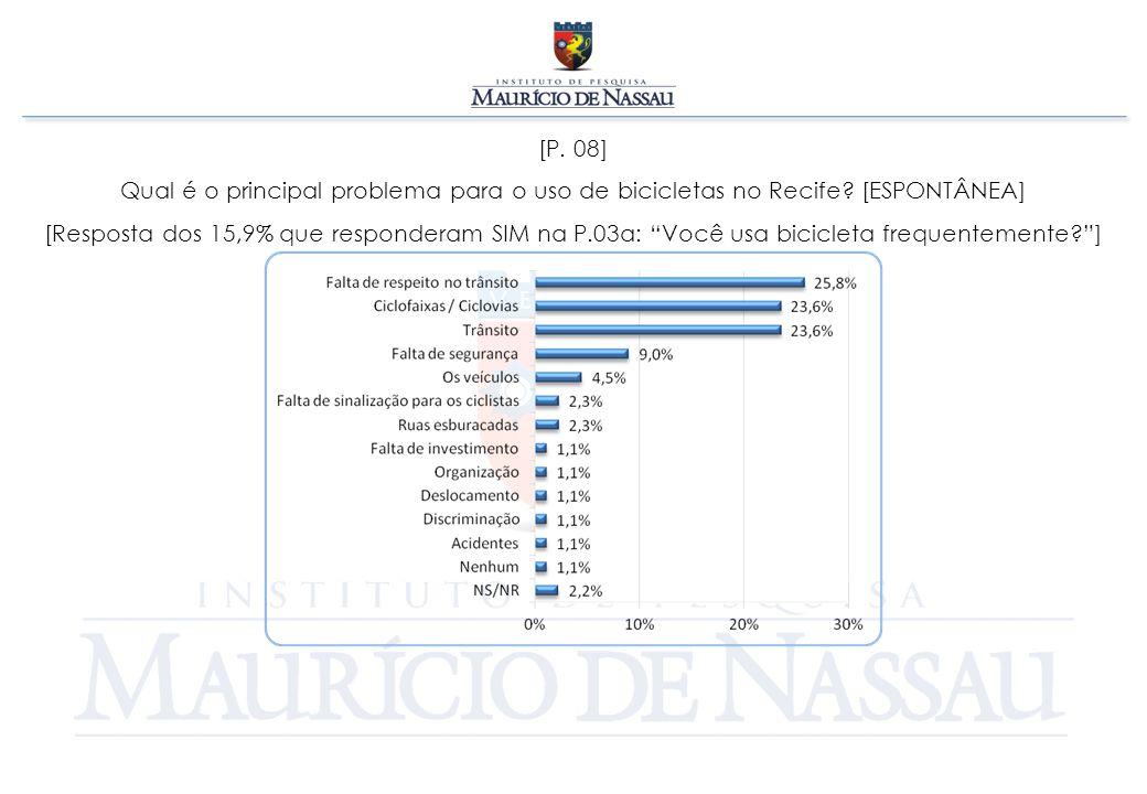 """[P. 08] Qual é o principal problema para o uso de bicicletas no Recife? [ESPONTÂNEA] [Resposta dos 15,9% que responderam SIM na P.03a: """"Você usa bicic"""