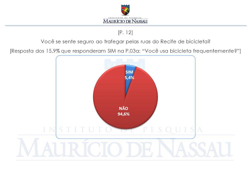 """[P. 12] Você se sente seguro ao trafegar pelas ruas do Recife de bicicleta? [Resposta dos 15,9% que responderam SIM na P.03a: """"Você usa bicicleta freq"""