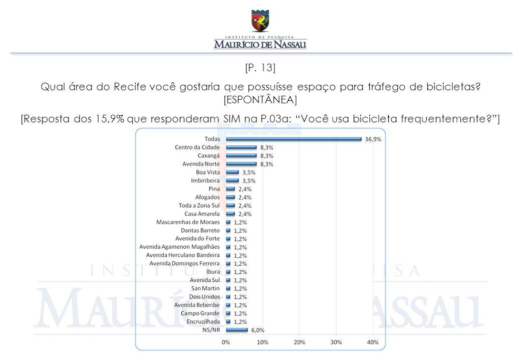 [P. 13] Qual área do Recife você gostaria que possuísse espaço para tráfego de bicicletas? [ESPONTÂNEA] [Resposta dos 15,9% que responderam SIM na P.0