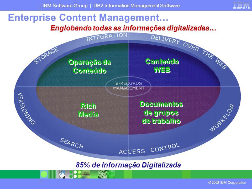 IBM Software Group | DB2 Information Management Software © 2002 IBM Corporation Rich Media Rich Media Operação de Conteúdo Documentos de grupos de trabalho Conteúdo WEB 85% de Informação Digitalizada Englobando todas as informações digitalizadas… Enterprise Content Management…