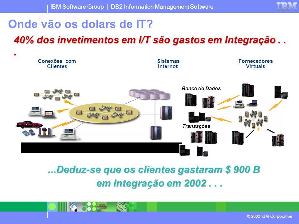 IBM Software Group | DB2 Information Management Software © 2002 IBM Corporation 40% dos invetimentos em I/T são gastos em Integração......Deduz-se que os clientes gastaram $ 900 B em Integração em 2002...