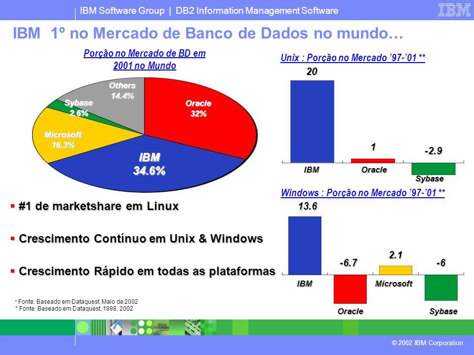 IBM Software Group | DB2 Information Management Software © 2002 IBM Corporation IBM34.6% Oracle32% Microsoft16.3% Sybase2.6% Others14.4% Porção no Mercado de BD em 2001 no Mundo Windows : Porção no Mercado '97-'01 ** Unix : Porção no Mercado '97-'01 ** IBMOracle Sybase IBM OracleSybase Microsoft 20 1 -2.9 13.6 -6.7-6 2.1  #1 de marketshare em Linux  Crescimento Contínuo em Unix & Windows  Crescimento Rápido em todas as plataformas * Fonte: Baseado em Dataquest, Maio de 2002 * Fonte: Baseado em Dataquest, 1998, 2002 IBM 1º no Mercado de Banco de Dados no mundo…