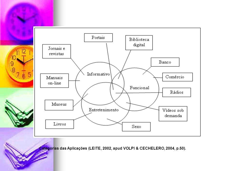 Categorias das Aplicações (LEITE, 2002, apud VOLPI & CECHELERO, 2004, p.50).