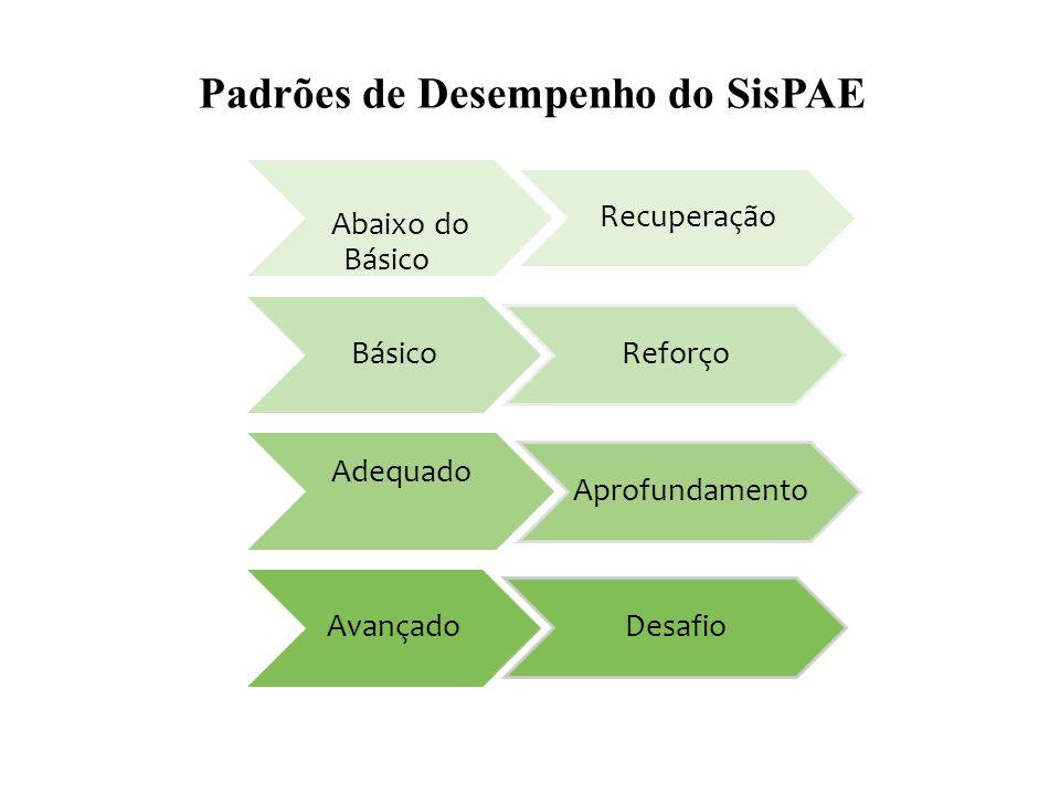 Abaixo do Básico Recuperação Básico Reforço Adequado Aprofundamento Avançado Desafio Padrões de Desempenho do SisPAE