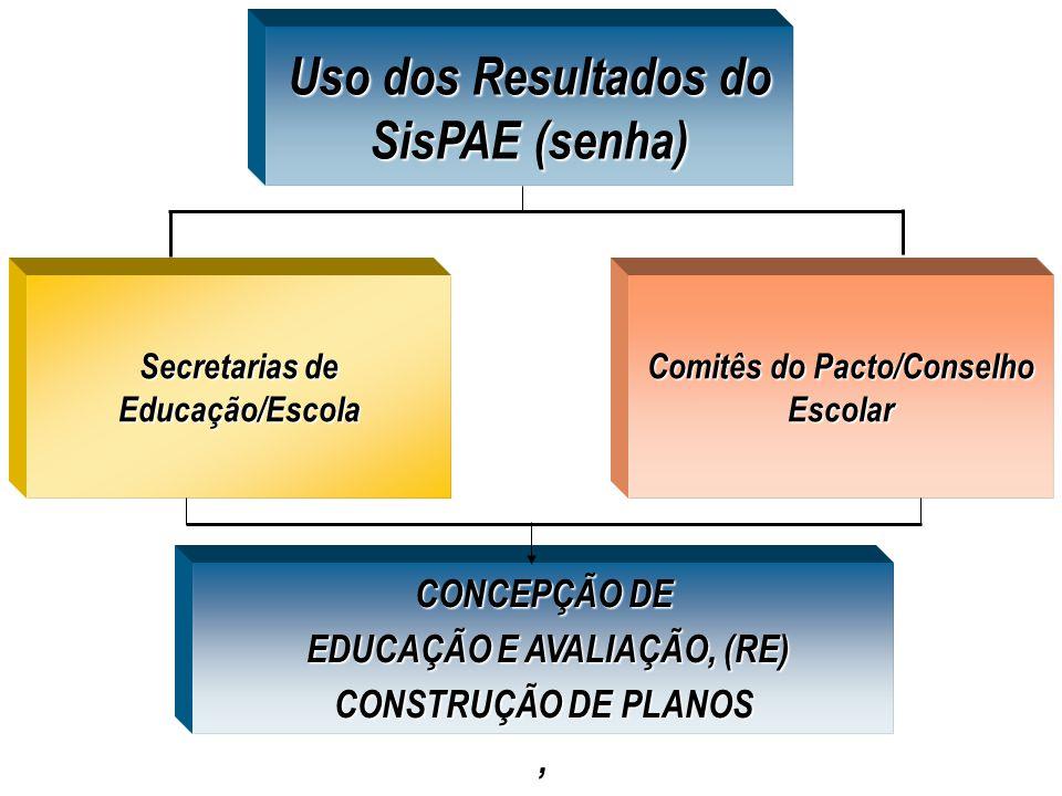 Uso dos Resultados do SisPAE (senha) Secretarias de Educação/Escola Secretarias de Educação/Escola Comitês do Pacto/Conselho Escolar CONCEPÇÃO DE EDUCAÇÃO E AVALIAÇÃO, (RE) CONSTRUÇÃO DE PLANOS EDUCAÇÃO E AVALIAÇÃO, (RE) CONSTRUÇÃO DE PLANOS,