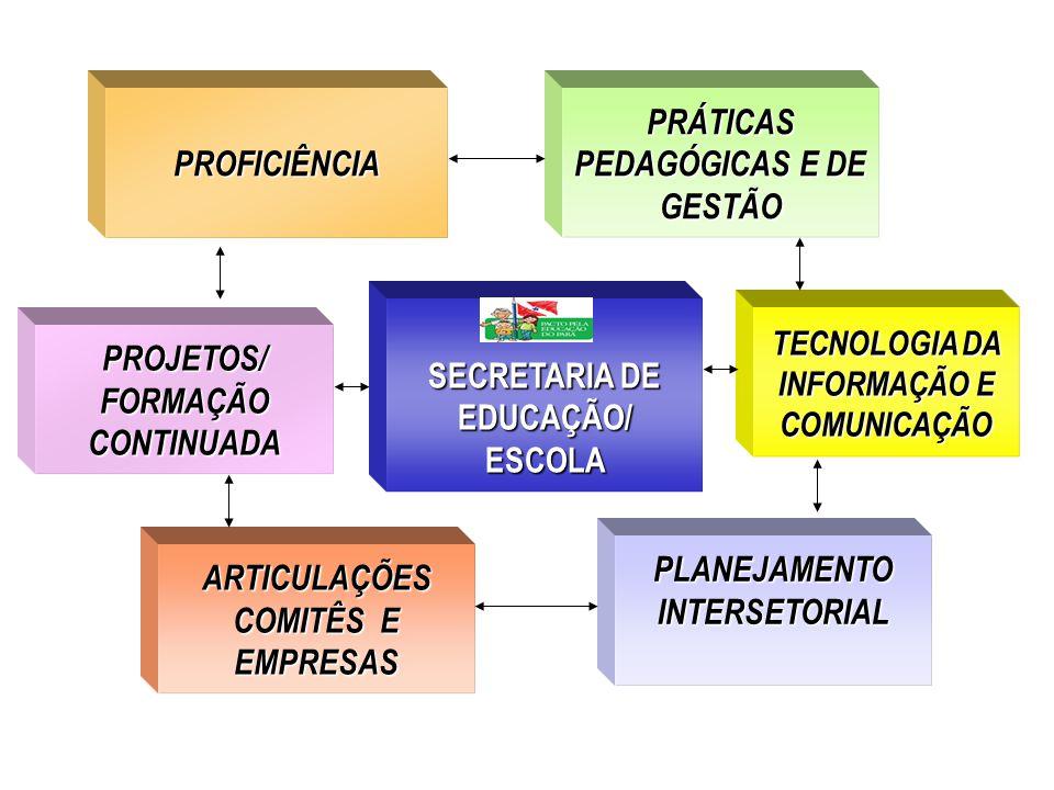 SECRETARIA DE EDUCAÇÃO/ ESCOLA PROFICIÊNCIA ARTICULAÇÕES COMITÊS E EMPRESAS PRÁTICAS PEDAGÓGICAS E DE GESTÃO PLANEJAMENTO INTERSETORIAL PROJETOS/ FORMAÇÃO CONTINUADA PROJETOS/ FORMAÇÃO CONTINUADA TECNOLOGIA DA INFORMAÇÃO E COMUNICAÇÃO
