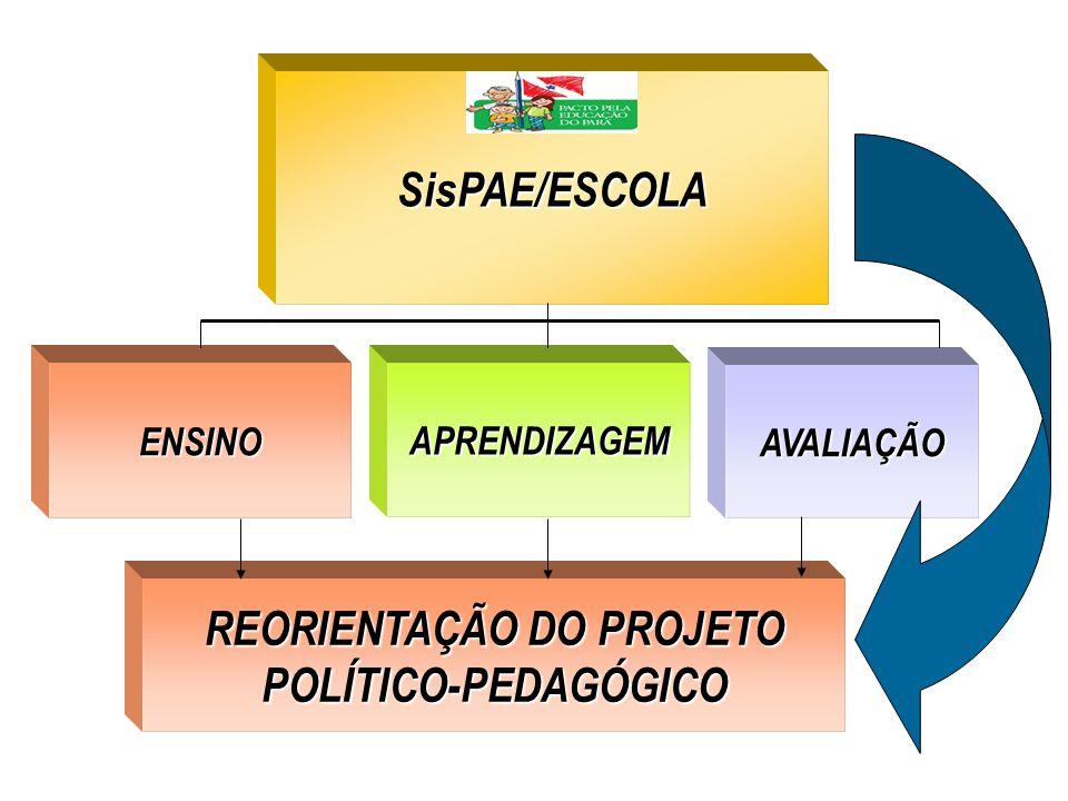 SisPAE/ESCOLA ENSINOAPRENDIZAGEM AVALIAÇÃO REORIENTAÇÃO DO PROJETO POLÍTICO-PEDAGÓGICO