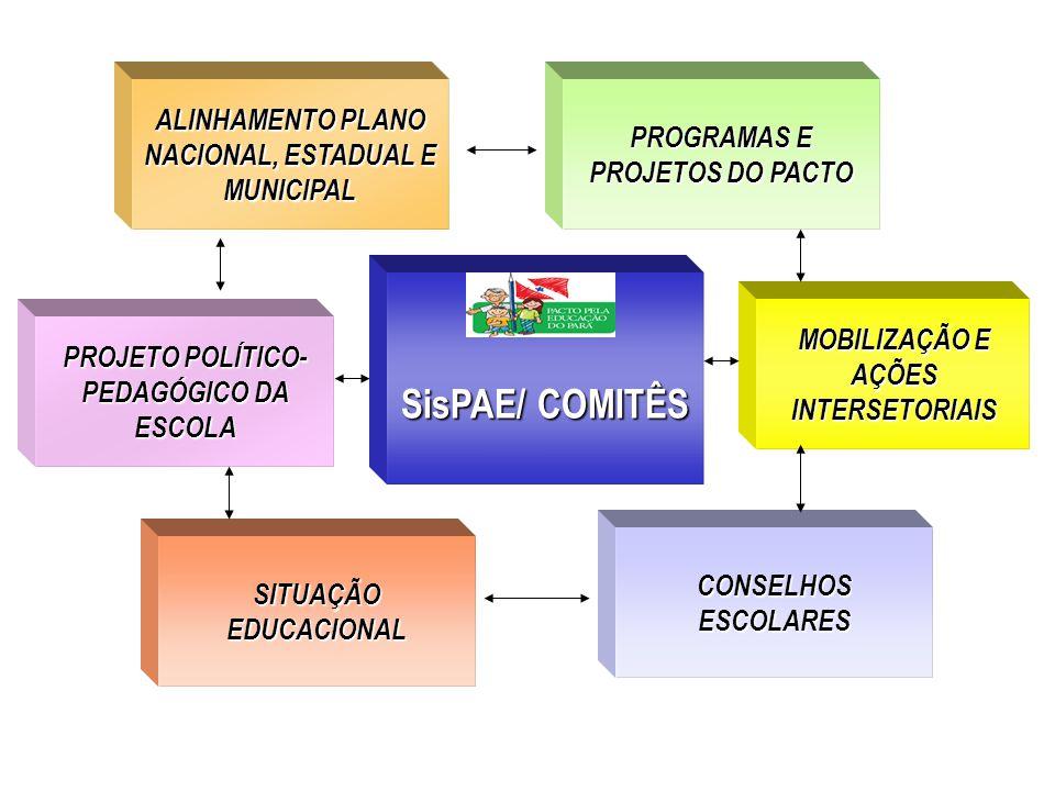 SisPAE/ COMITÊS ALINHAMENTO PLANO NACIONAL, ESTADUAL E ALINHAMENTO PLANO NACIONAL, ESTADUAL E MUNICIPAL SITUAÇÃO EDUCACIONAL PROGRAMAS E PROJETOS DO PACTO CONSELHOS ESCOLARES PROJETO POLÍTICO- PEDAGÓGICO DA ESCOLA PROJETO POLÍTICO- PEDAGÓGICO DA ESCOLA MOBILIZAÇÃO E AÇÕES INTERSETORIAIS