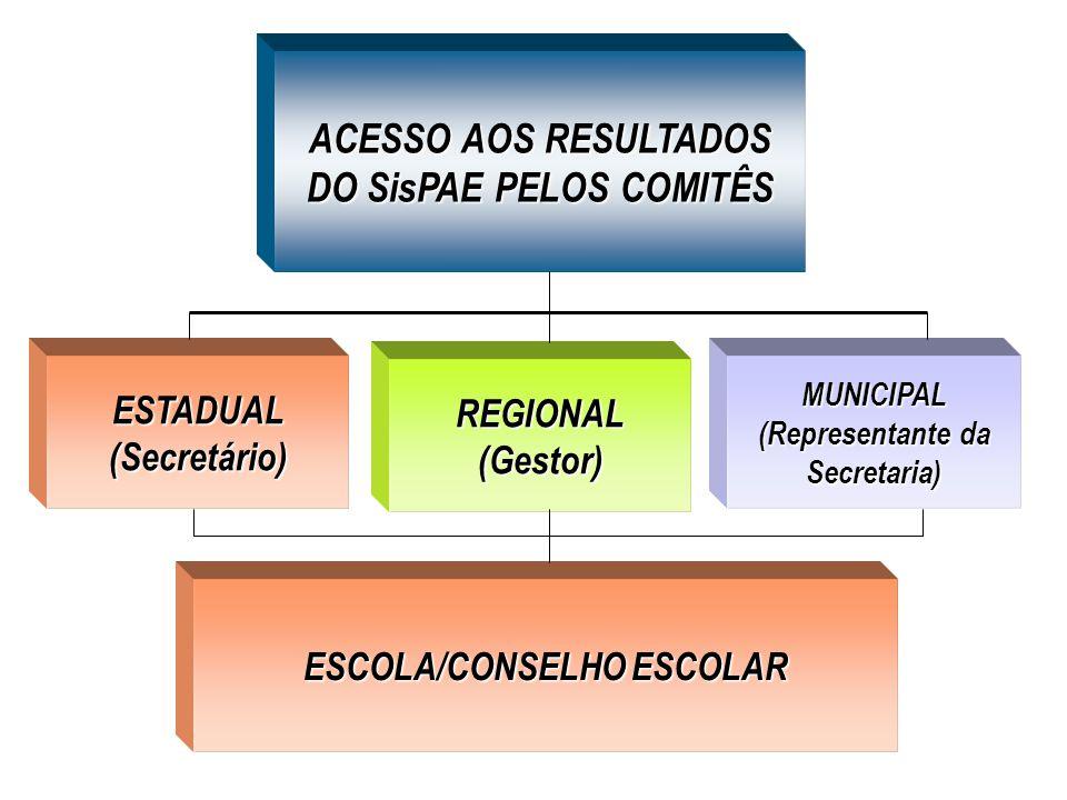 ACESSO AOS RESULTADOS DO SisPAE PELOS COMITÊS ESTADUAL(Secretário) REGIONAL(Gestor) MUNICIPAL (Representante da Secretaria) ESCOLA/CONSELHO ESCOLAR