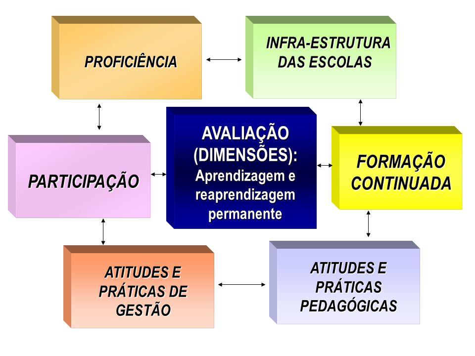 AVALIAÇÃO (DIMENSÕES): Aprendizagem e reaprendizagem permanente PROFICIÊNCIA ATITUDES E PRÁTICAS DE GESTÃO INFRA-ESTRUTURA DAS ESCOLAS INFRA-ESTRUTURA DAS ESCOLAS ATITUDES E PRÁTICAS PEDAGÓGICAS PARTICIPAÇÃO FORMAÇÃO CONTINUADA