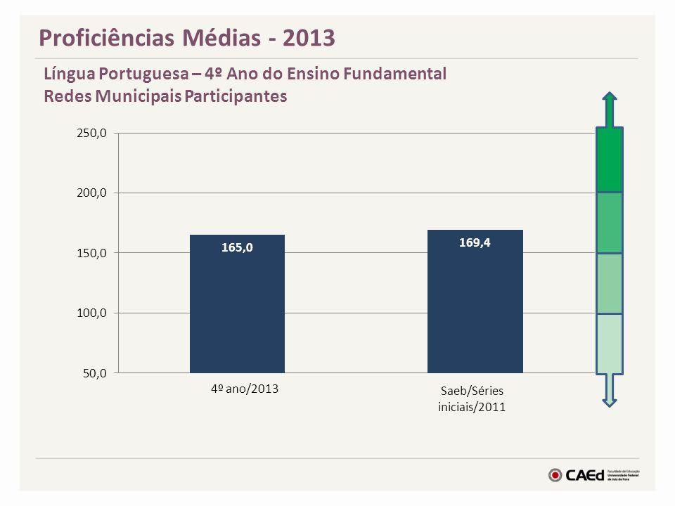 Proficiências Médias - 2013 Língua Portuguesa – 4º Ano do Ensino Fundamental Redes Municipais Participantes 4º ano/2013 Saeb/Séries iniciais/2011