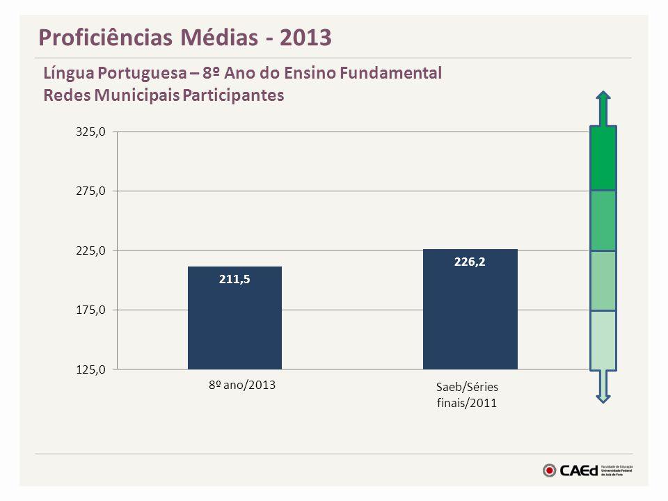 Proficiências Médias - 2013 Língua Portuguesa – 8º Ano do Ensino Fundamental Redes Municipais Participantes 8º ano/2013 Saeb/Séries finais/2011