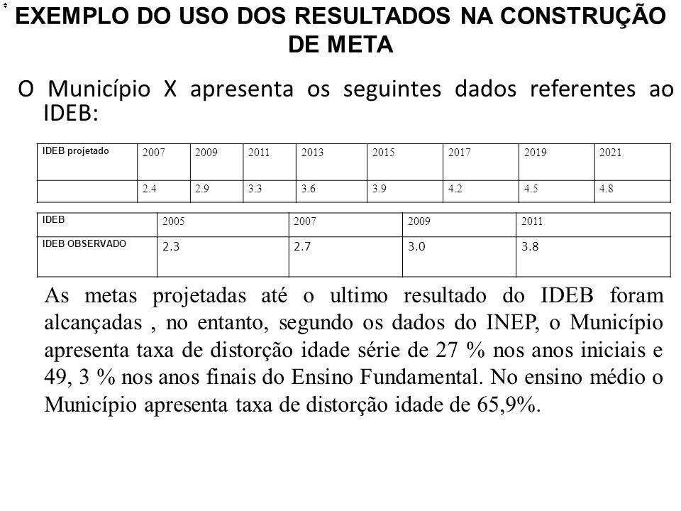 EXEMPLO DO USO DOS RESULTADOS NA CONSTRUÇÃO DE META O Município X apresenta os seguintes dados referentes ao IDEB: IDEB 2005200720092011 IDEB OBSERVADO 2.32.73.03.8 IDEB projetado 20072009201120132015201720192021 2.42.93.33.63.94.24.54.8 As metas projetadas até o ultimo resultado do IDEB foram alcançadas, no entanto, segundo os dados do INEP, o Município apresenta taxa de distorção idade série de 27 % nos anos iniciais e 49, 3 % nos anos finais do Ensino Fundamental.