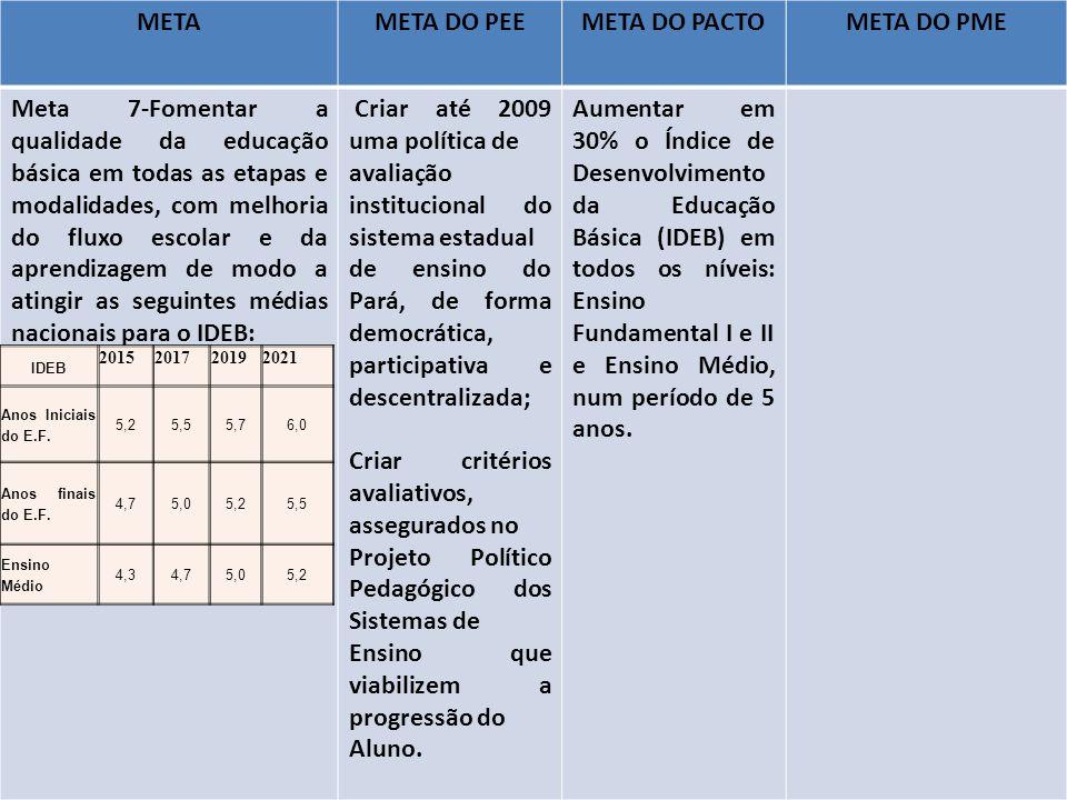 METAMETA DO PEEMETA DO PACTOMETA DO PME Meta 7-Fomentar a qualidade da educação básica em todas as etapas e modalidades, com melhoria do fluxo escolar e da aprendizagem de modo a atingir as seguintes médias nacionais para o IDEB: Criar até 2009 uma política de avaliação institucional do sistema estadual de ensino do Pará, de forma democrática, participativa e descentralizada; Criar critérios avaliativos, assegurados no Projeto Político Pedagógico dos Sistemas de Ensino que viabilizem a progressão do Aluno.