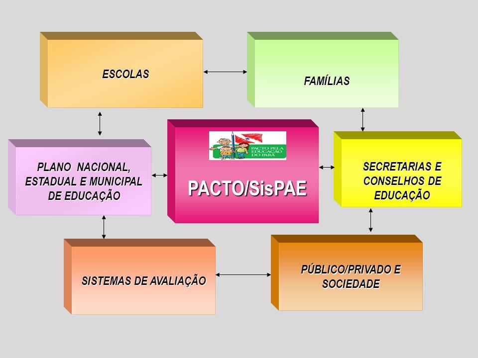 PACTO/SisPAE ESCOLAS SISTEMAS DE AVALIAÇÃO FAMÍLIAS PÚBLICO/PRIVADO E SOCIEDADE PLANO NACIONAL, ESTADUAL E MUNICIPAL DE EDUCAÇÃO PLANO NACIONAL, ESTADUAL E MUNICIPAL DE EDUCAÇÃO SECRETARIAS E CONSELHOS DE EDUCAÇÃO