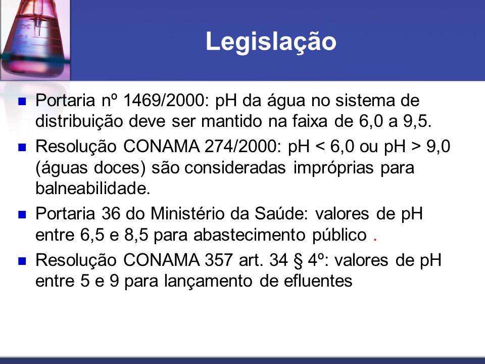 Legislação Portaria nº 1469/2000: pH da água no sistema de distribuição deve ser mantido na faixa de 6,0 a 9,5. Resolução CONAMA 274/2000: pH 9,0 (águ