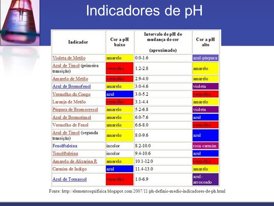Fonte: http://elementosquifisica.blogspot.com/2007/11/ph-definio-medio-indicadores-de-ph.html Indicadores de pH