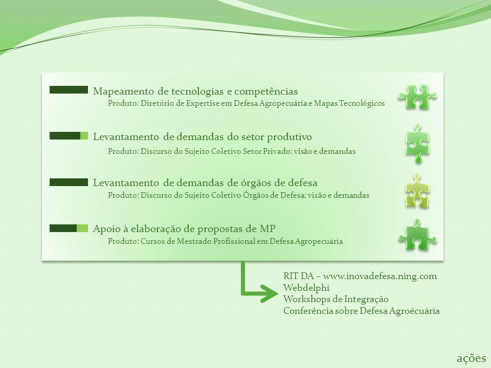 Mapeamento de tecnologias e competências Levantamento de demandas do setor produtivo Levantamento de demandas de órgãos de defesa Apoio à elaboração de propostas de MP Produto: Diretório de Expertise em Defesa Agropecuária e Mapas Tecnológicos Produto: Discurso do Sujeito Coletivo Setor Privado: visão e demandas Produto: Discurso do Sujeito Coletivo Órgãos de Defesa: visão e demandas Produto: Cursos de Mestrado Profissional em Defesa Agropecuária RIT DA – www.inovadefesa.ning.com Webdelphi Workshops de Integração Conferência sobre Defesa Agroécuária ações