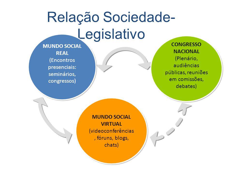 Relação Sociedade- Legislativo MUNDO SOCIAL REAL (Encontros presenciais: seminários, congressos) MUNDO SOCIAL REAL (Encontros presenciais: seminários,