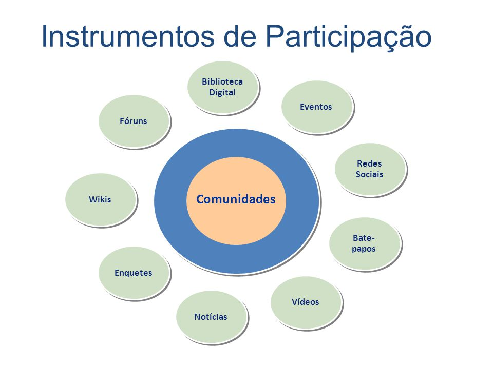 Instrumentos de Participação Comunidades Fóruns Biblioteca Digital Eventos Redes Sociais Wikis Enquetes Notícias Vídeos Bate- papos