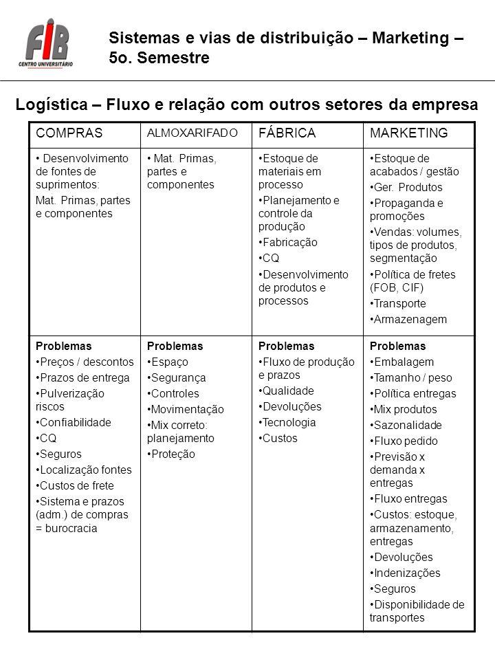 Sistemas e vias de distribuição – Marketing – 5o.
