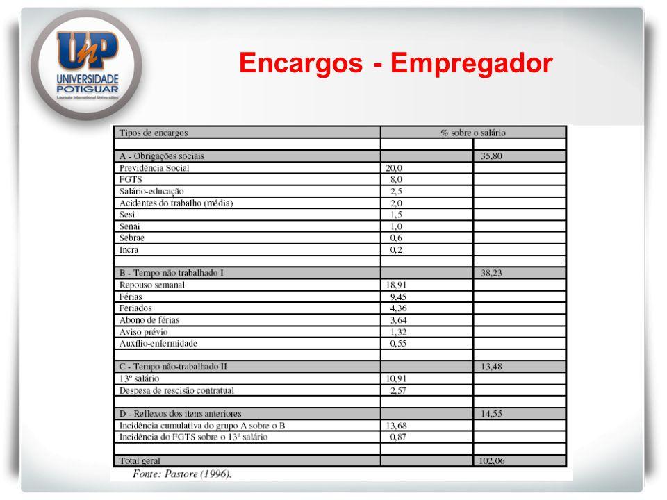 Encargos - Empregador