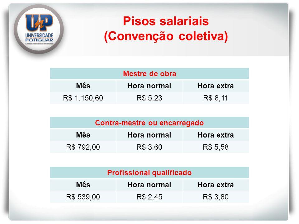 Pisos salariais (Convenção coletiva) Mestre de obra MêsHora normalHora extra R$ 1.150,60R$ 5,23R$ 8,11 Contra-mestre ou encarregado MêsHora normalHora extra R$ 792,00R$ 3,60R$ 5,58 Profissional qualificado MêsHora normalHora extra R$ 539,00R$ 2,45R$ 3,80