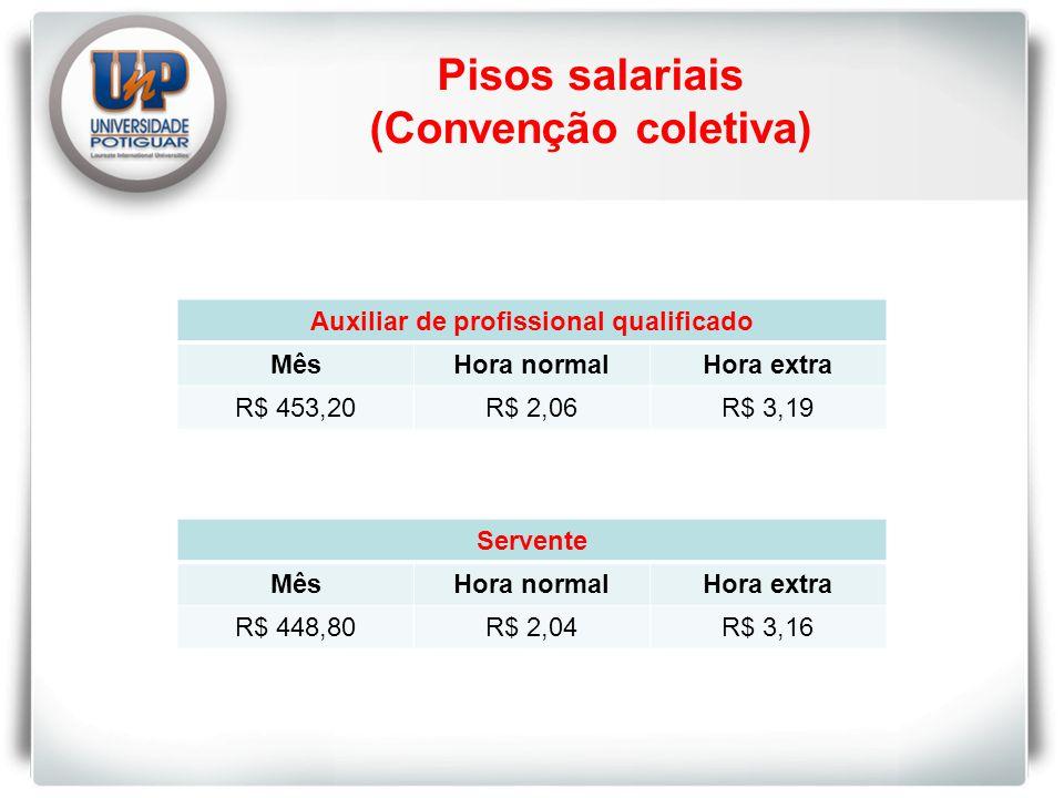Pisos salariais (Convenção coletiva) Auxiliar de profissional qualificado MêsHora normalHora extra R$ 453,20R$ 2,06R$ 3,19 Servente MêsHora normalHora extra R$ 448,80R$ 2,04R$ 3,16