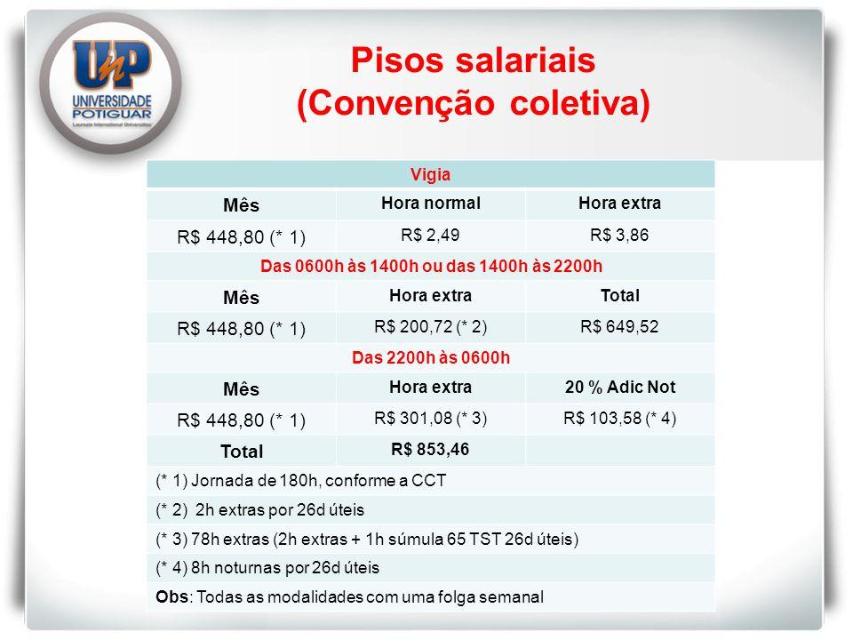 Pisos salariais (Convenção coletiva) Vigia Mês Hora normalHora extra R$ 448,80 (* 1) R$ 2,49R$ 3,86 Das 0600h às 1400h ou das 1400h às 2200h Mês Hora extraTotal R$ 448,80 (* 1) R$ 200,72 (* 2)R$ 649,52 Das 2200h às 0600h Mês Hora extra20 % Adic Not R$ 448,80 (* 1) R$ 301,08 (* 3)R$ 103,58 (* 4) Total R$ 853,46 (* 1) Jornada de 180h, conforme a CCT (* 2) 2h extras por 26d úteis (* 3) 78h extras (2h extras + 1h súmula 65 TST 26d úteis) (* 4) 8h noturnas por 26d úteis Obs: Todas as modalidades com uma folga semanal