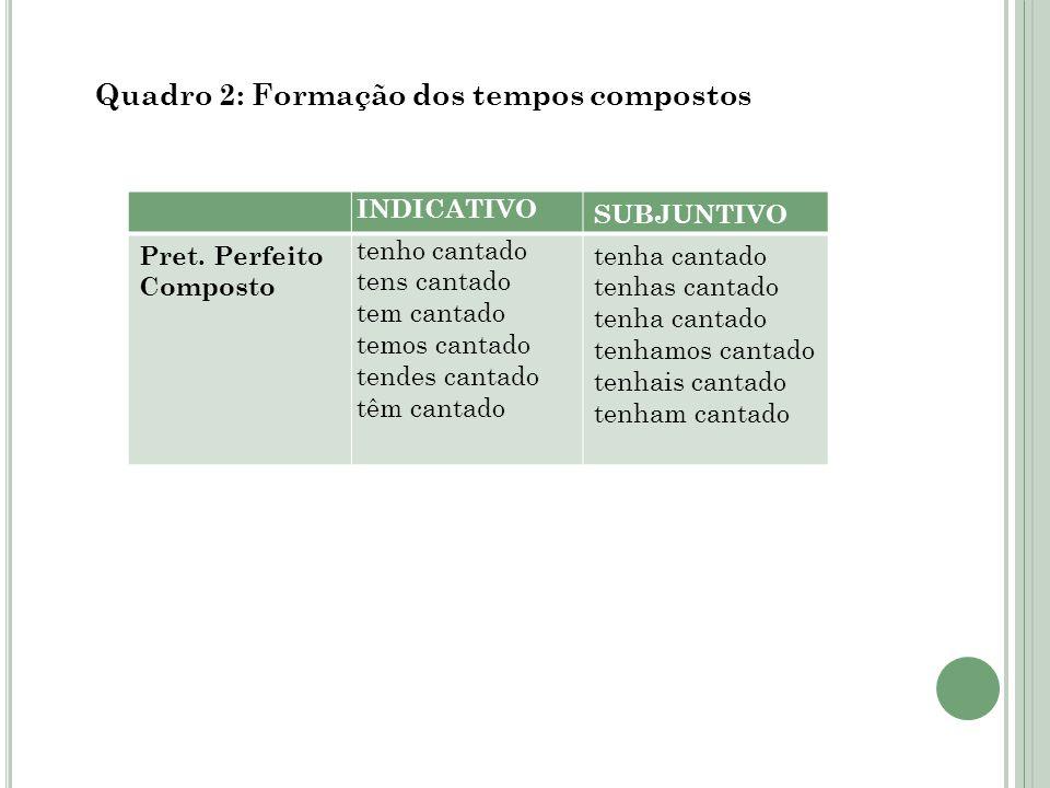 Quadro 2: Formação dos tempos compostos INDICATIVO SUBJUNTIVO Pret.