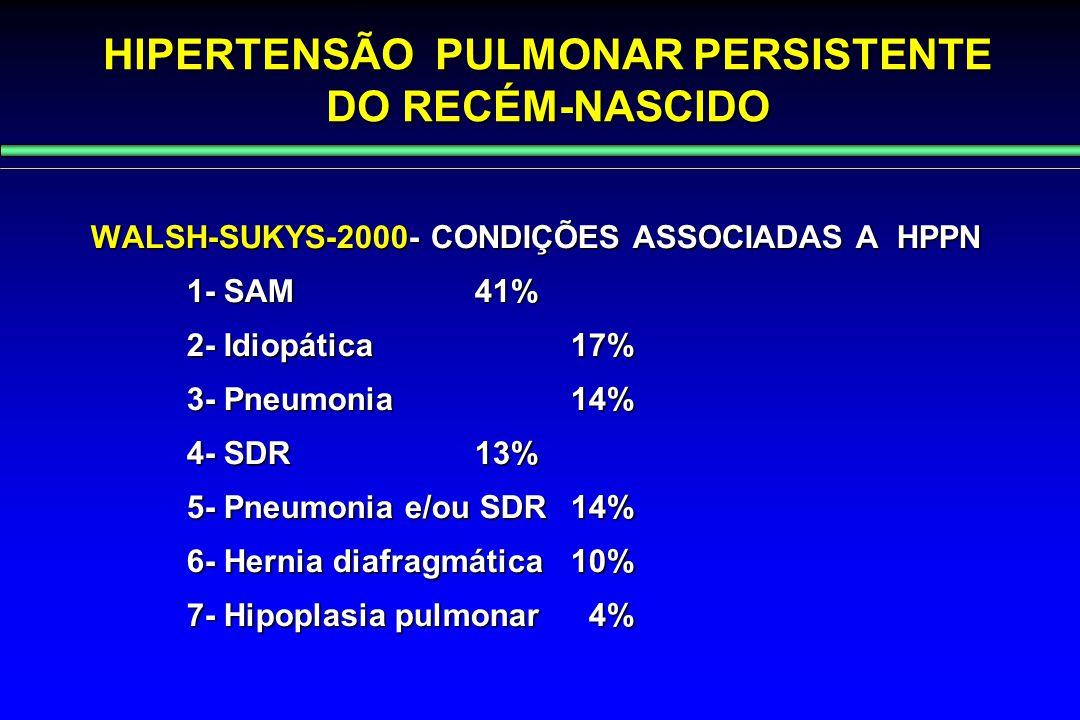 HIPERTENSÃO PULMONAR PERSISTENTE DO RECÉM-NASCIDO WALSH-SUKYS-2000- CONDIÇÕES ASSOCIADAS A HPPN 1- SAM 41% 2- Idiopática 17% 3- Pneumonia 14% 4- SDR 1
