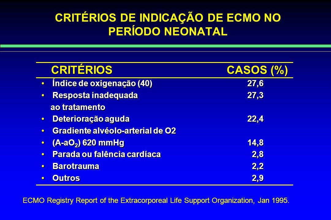 CRITÉRIOS CASOS (%) CRITÉRIOS CASOS (%) Índice de oxigenação (40) 27,6Índice de oxigenação (40) 27,6 Resposta inadequada 27,3Resposta inadequada 27,3