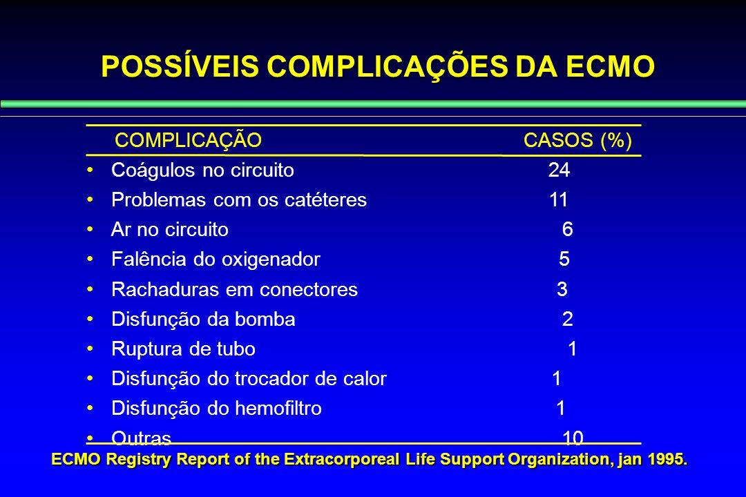 POSSÍVEIS COMPLICAÇÕES DA ECMO COMPLICAÇÃO CASOS (%) Coágulos no circuito 24 Problemas com os catéteres 11 Ar no circuito 6 Falência do oxigenador 5 R